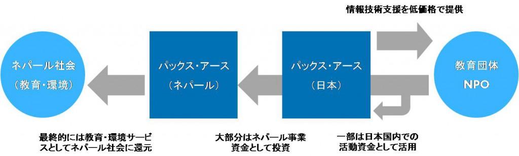 情報技術支援事業モデル